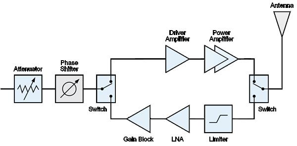 Radar qorvo ccuart Choice Image