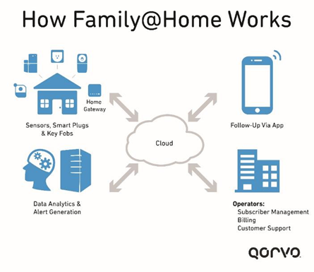 How Family@Home Works