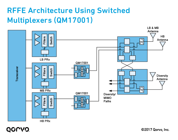 RF Front-End (RFFE) Architecture Using Switched Multiplexers (QM17001)