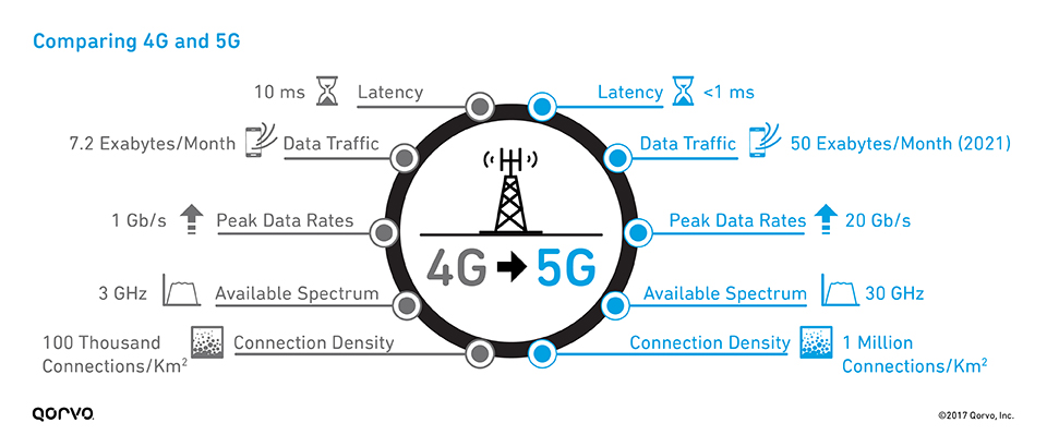 Getting to 5G: Comparing 4G and 5G System Requirements - Qorvo