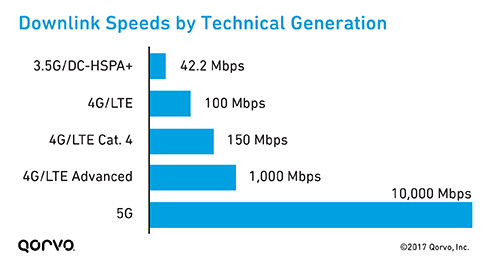 Downlink Speeds by Technical Generation