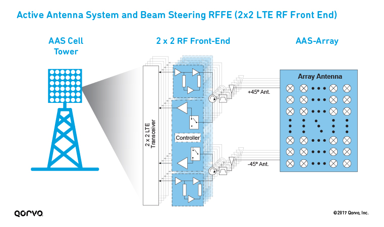 Active Antenna System and Beam Steering RFFE (2x2 LTE RF Front End)