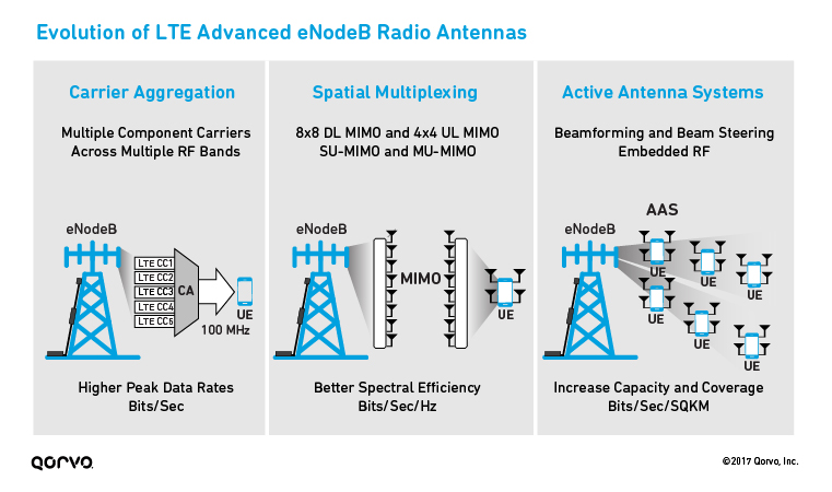 Evolution of LTE Advanced eNodeB Radio Antennas
