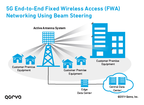 5G End-to-End Fixed Wireless Access (FWA) Networking Using Beam Steering