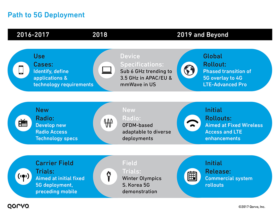 Path to 5G Deployment