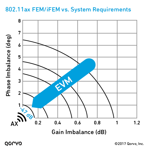802.11ax FEM/iFEM vs. System Requirements