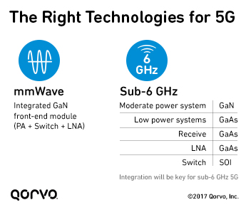 The Right Process Technologies for 5G