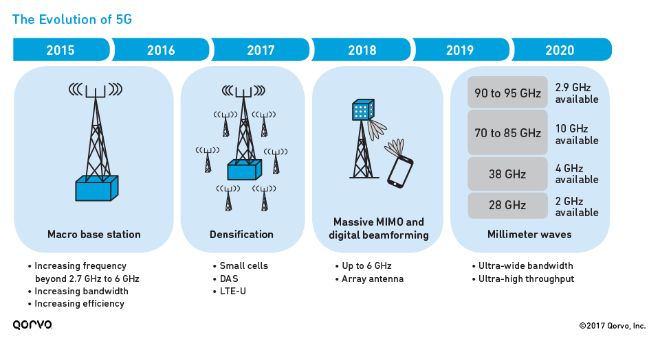 The Evolution of 5G
