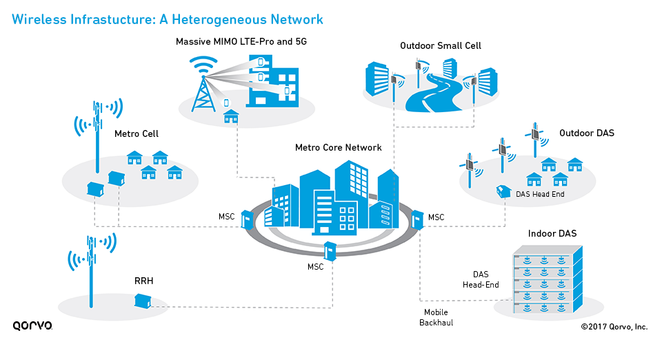 Wireless Infrastructure: A Heterogeneous Network