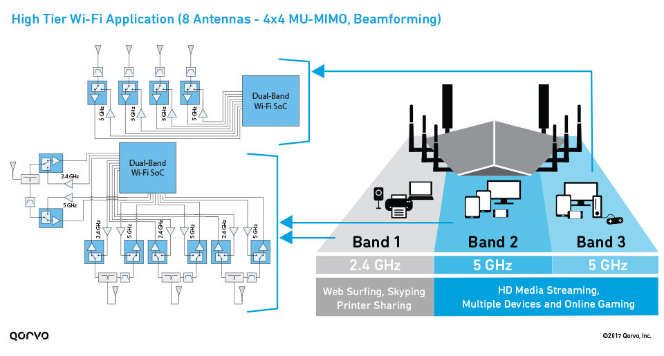 High-Tier Wi-Fi Application (8 antennas - 4x4 MU-MIMO, beamforming)