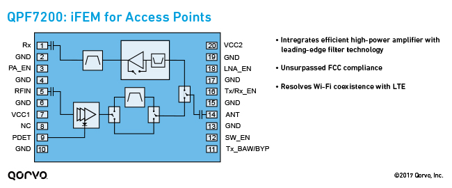 QPF7200: iFEM for Access Points