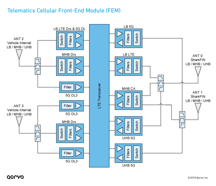 Block Diagram: Telematics Cellular Front-End Module (FEM)