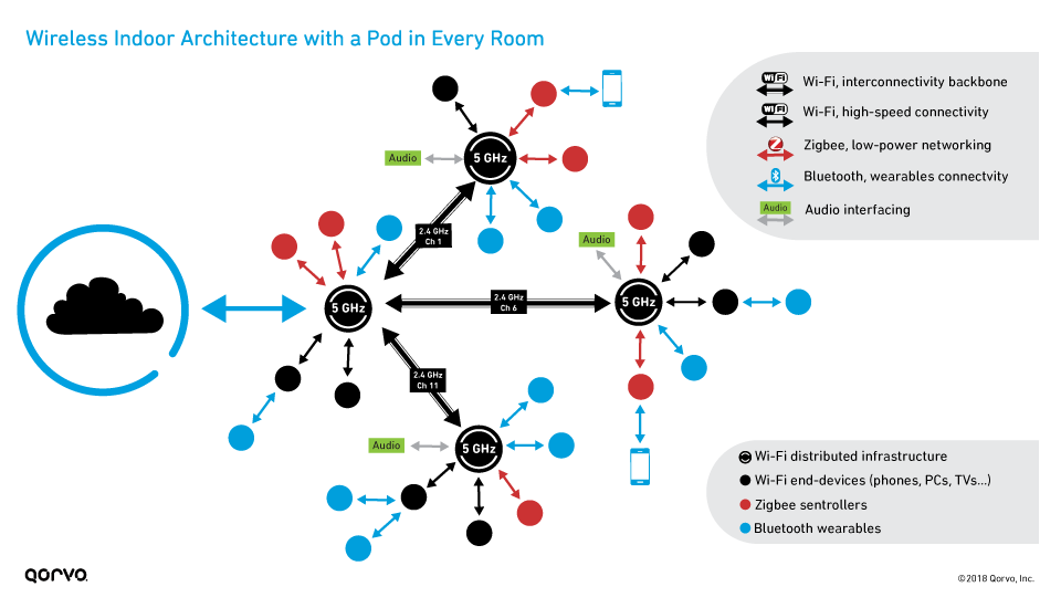Distributed Wi-Fi: Pod in Every Room Wireless Indoor Architecture
