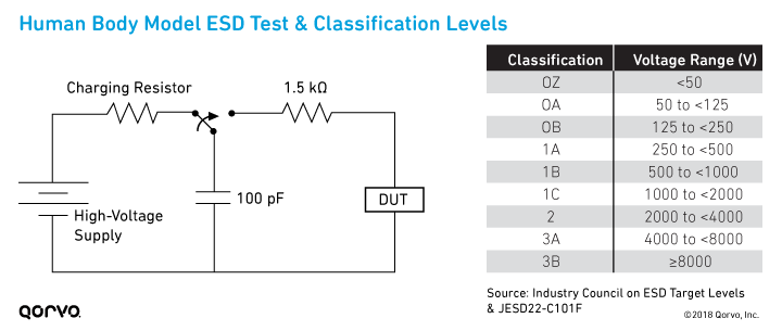 Human Body Model (HBM) ESD Test & Classification Levels