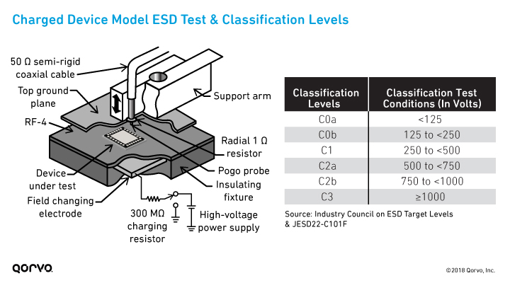 Charged Device Model (CDM) ESD Test & Classification Levels
