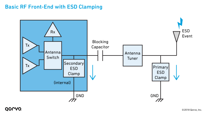 Basic RF Front End with ESD Clamping