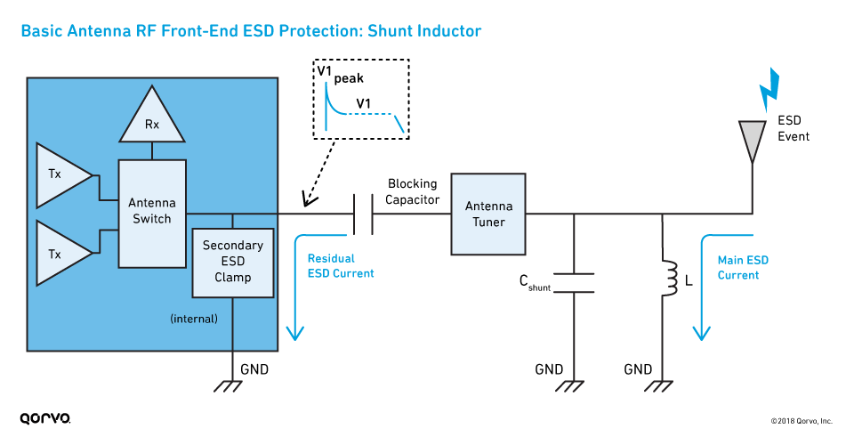 Basic Antenna RF Front-End ESD Protection: Shunt Inductor