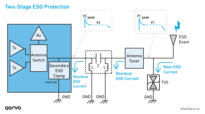 Two-Stage ESD Protection