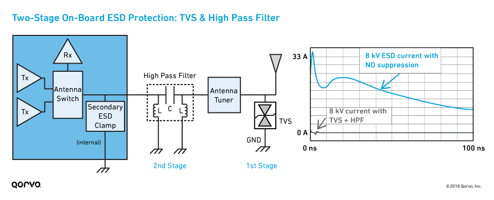 Two-Stage On-Board ESD Protection: TVS & High Pass Filter