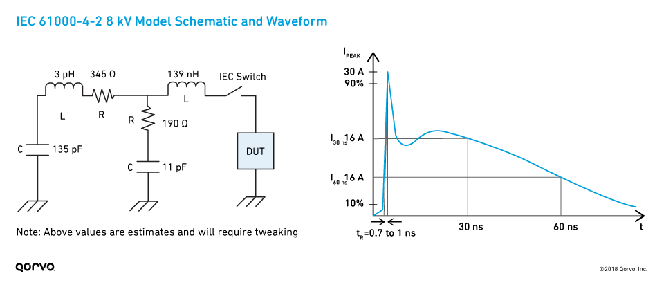 IEC 61000-4-2 8 kV Model Schematic and Waveform