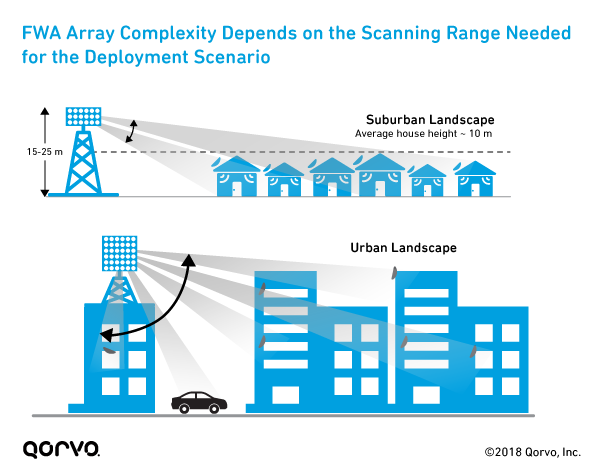 FWA Array Complexity Depends on the Scanning Range Needed for the Deployment Scenario