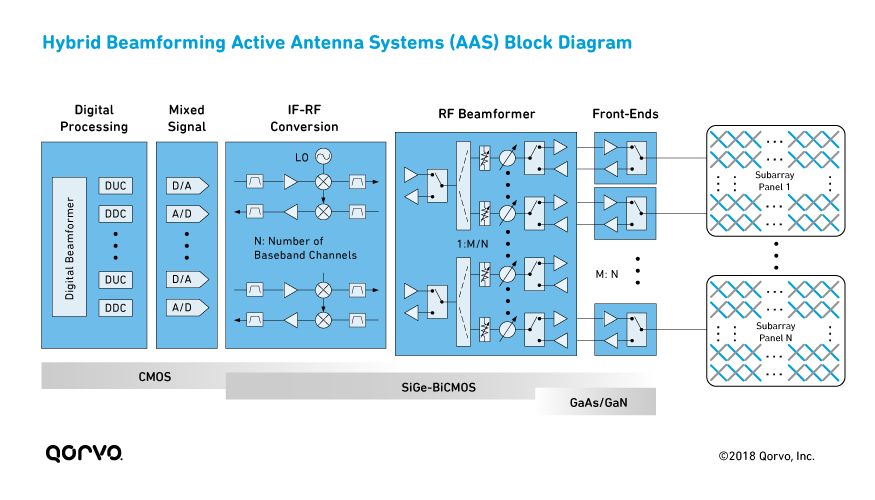 Hybrid Beamforming Active Antenna Systems (AAS) Block Diagram