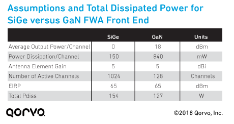 Assumptions and Total Dissipated Power for SiGe versus GaN FWA Front End