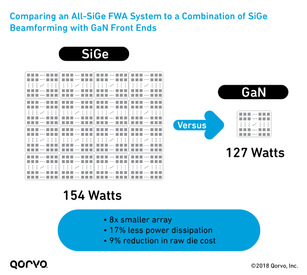 Comparing an All-SiGe FWA System to a Combination of SiGe Beamforming with GaN Front Ends