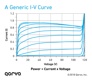 A Generic I-V Curve (Current-Voltage Characteristic Curve)