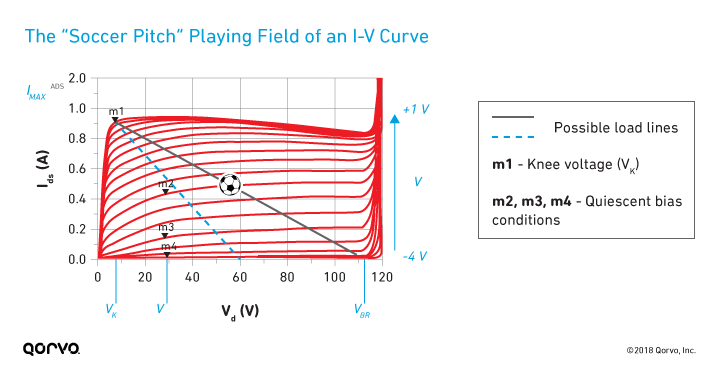 Model-Based GaN PA Design Basics: What's in an I-V Curve
