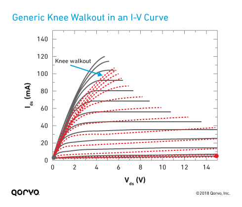 Generic Knee Walkout in a I-V Curve