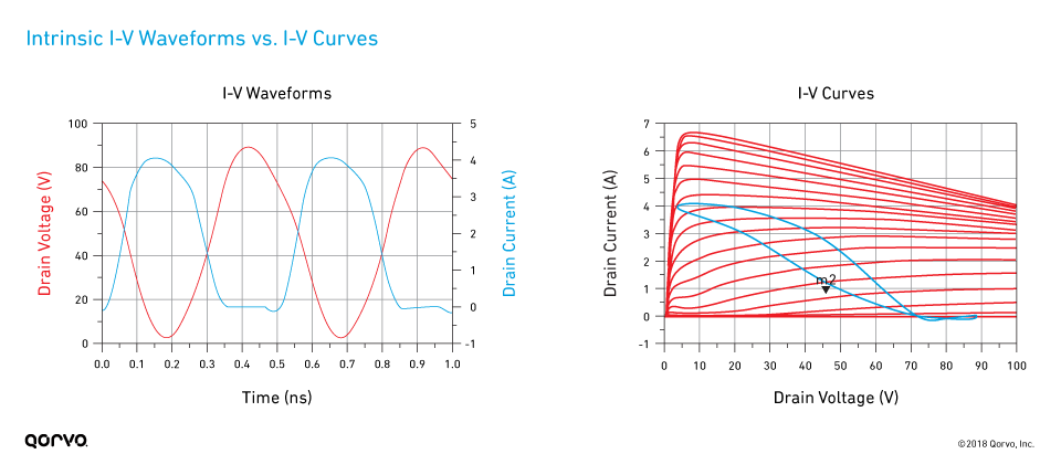 Internal I-V Waveforms vs. I-V Curves