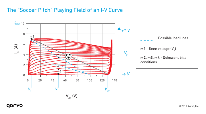 "The ""Soccer Pitch"" Playing Field of an I-V Curve: QPD0060"