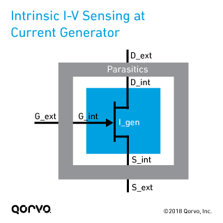 Intrinsic I-V Sensing at Current Generator