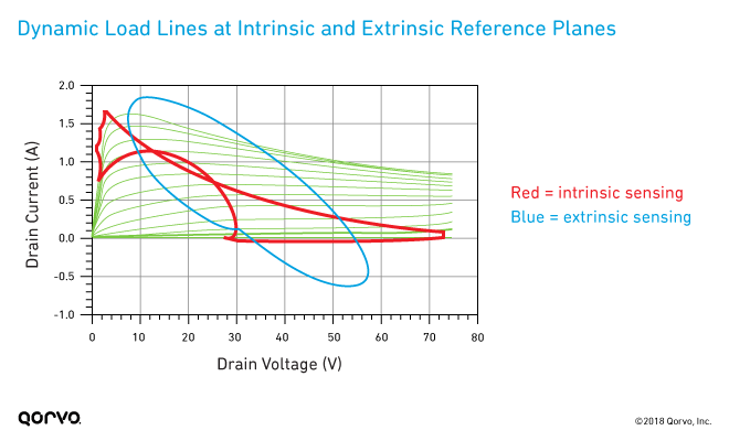 Dynamic Load Lines at Intrinsic and Extrinsic Reference Planes