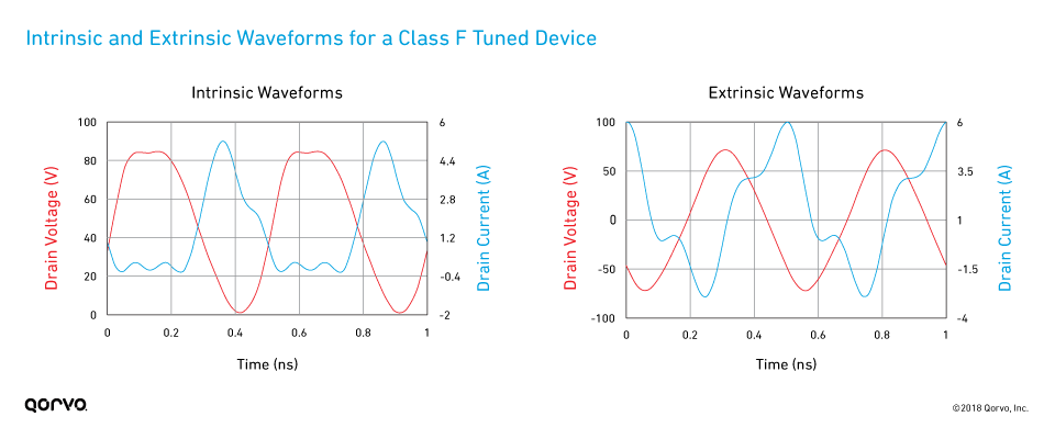 Extrinsic and Intrinsic Waveforms for a Class F Tuned Device