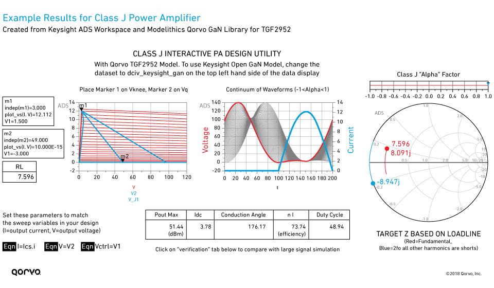 Example Results for Class J Power Amplifier, Created from Keysight ADS Workspace and Modelithics Qorvo GaN Library for TGF2952