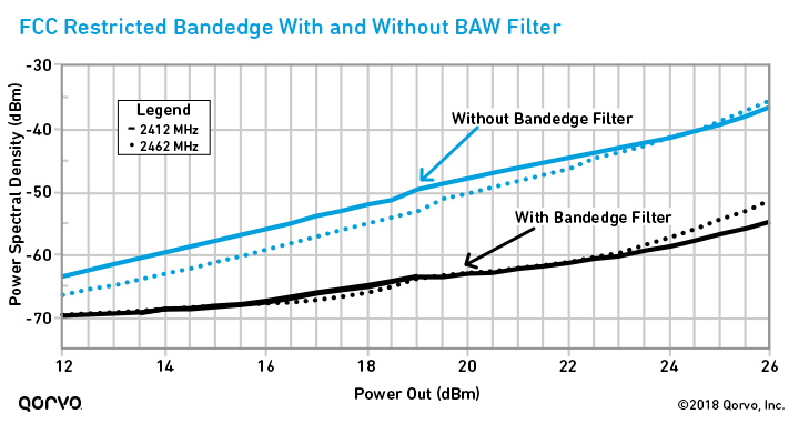 FCC Restricted Bandedge With and Without BAW Filtering