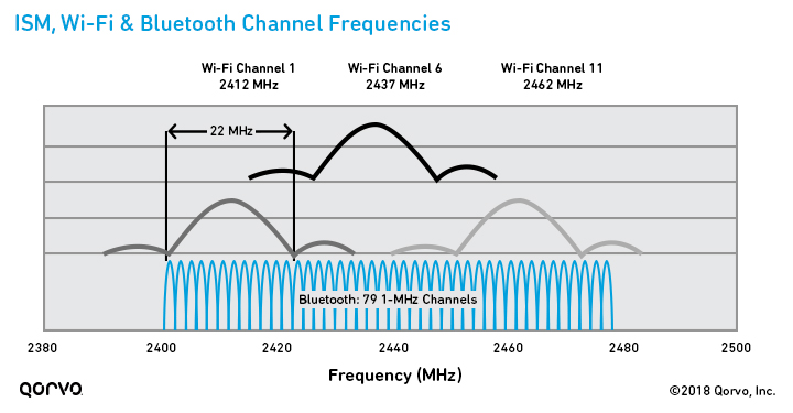 ISM, Wi-Fi & Bluetooth Channel Frequencies