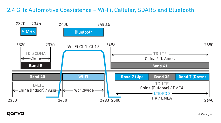 2.4 GHz Automotive Coexistence – Wi-Fi, Cellular, SDARS and Bluetooth