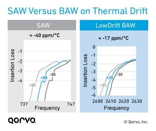 SAW Versus BAW on Thermal Drift
