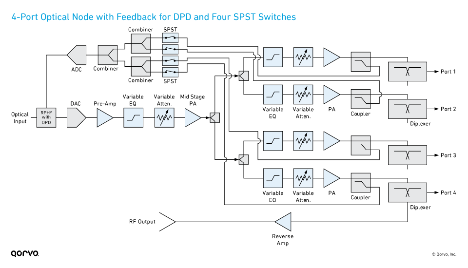 4-Port Optical Node with Feedback for DPD and Four SPST Switches
