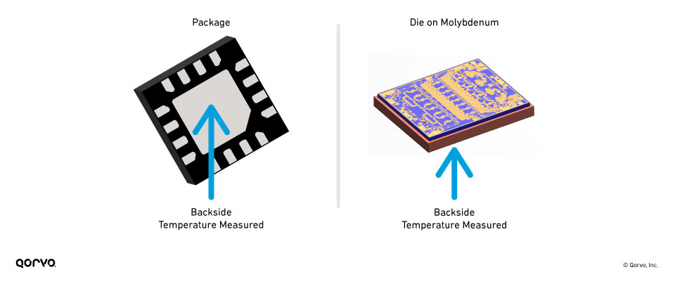 Where to Measure Device Temperature for Package (L) or Die (R)