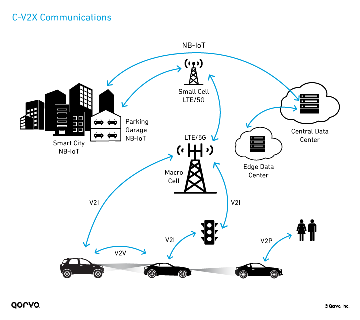 Cellular Vehicle to Everything Communications Infographic
