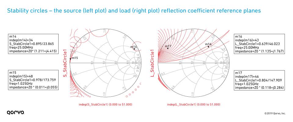 Model-Based GaN PA Design Basics: GaN Transistor S