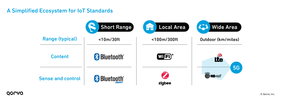A Simplified Ecosystem for IoT Standards