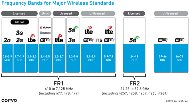 Wireless Standards Frequency Band Infographic
