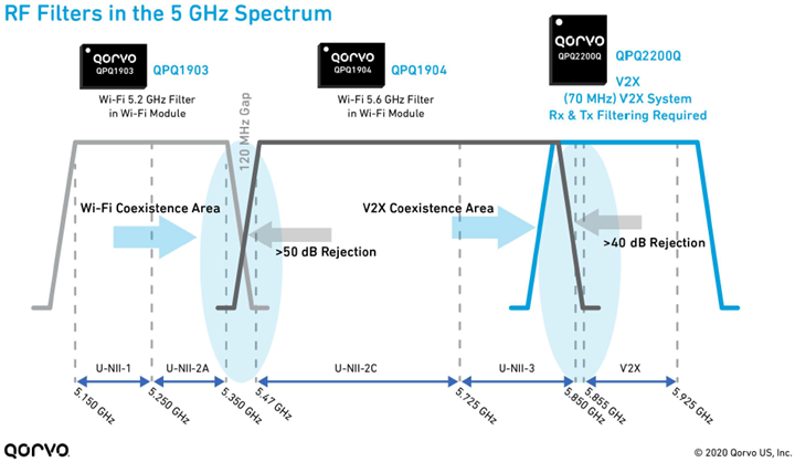 5 GHz RF Filters Infographic