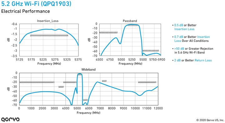 Graph of the QPQ1903 5.2 GHz Filter's Electrical Performance
