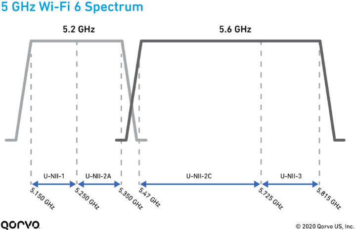 5 GHz Wi-Fi 6 Spectrum Filters Response Graph